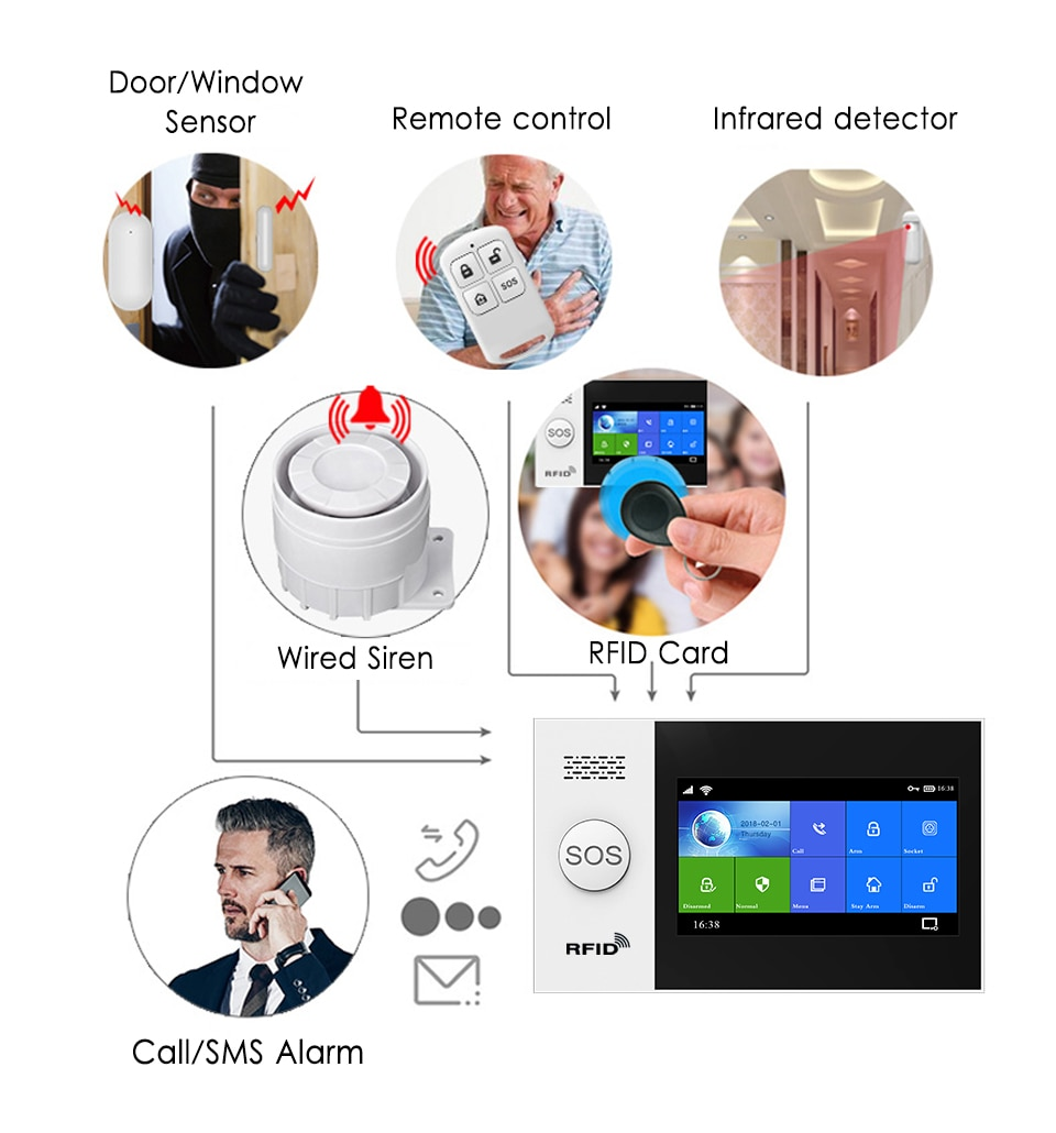 Wireless Wifi GSM GPRS Home Security Alarm System With 4 Wired Defense Zones For Tuya Smart Life APP Works Alexa & Google Home enlarge