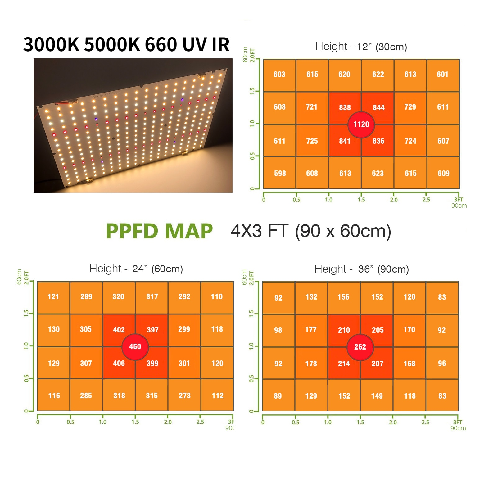 Quantum Board For Led Grow Light Samsung LM281B+ SMD2835 120W DIY Epistar SMD3030 660nm UV IR Instead of LM301H/B Board Low-Cost enlarge