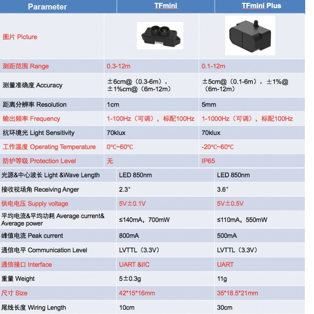 5pcs TFmini Plus Lidar Range Finder Sensor, IP65 Waterproof Dustproof Single-point Micro Ranging Module UART,I2C,I/O enlarge
