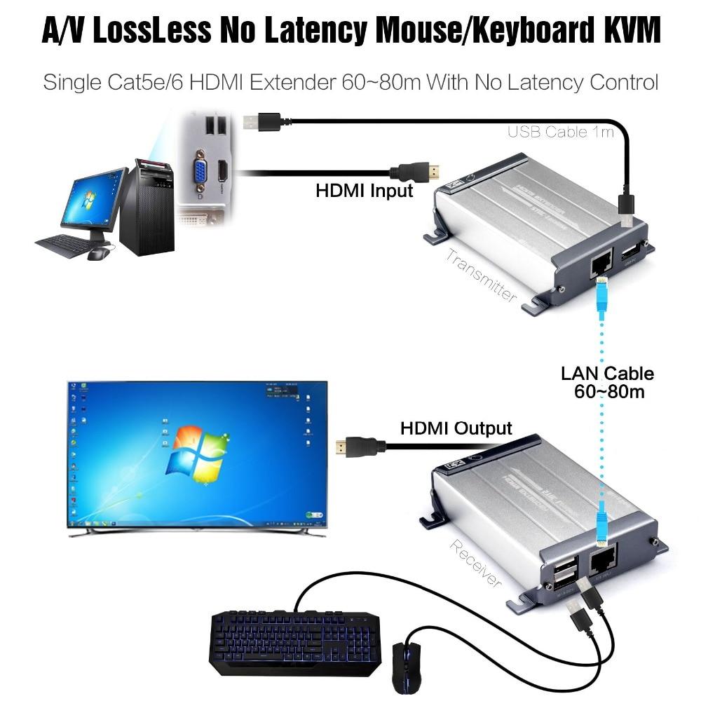 Extensor Ethernet HDMI KVM con Video sin pérdidas y sin tiempo de latencia 60m 1080p HDMI sobre Cat5/5e/6 STP UTP Cable rj45 extensor