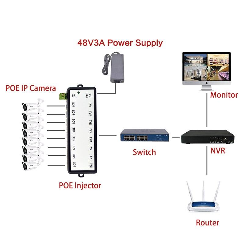 2pieces 4Ports 8 Ports POE Injector Power Over Ethernet IEEE802.3af POE Splitter for CCTV Network POE Camera enlarge