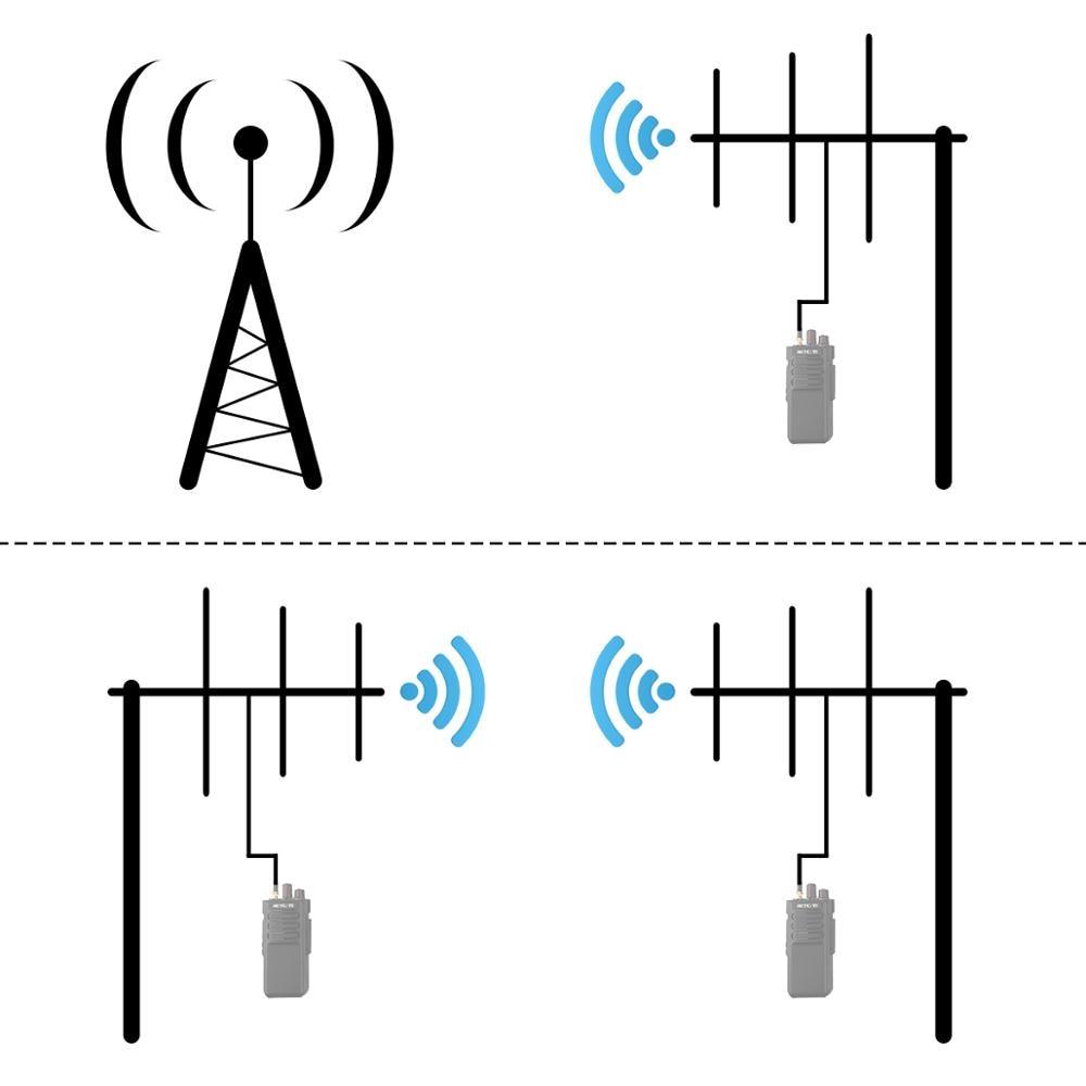 RETEVIS Ailunce AY01 AY02 AY03 AY04 À Gain Élevé Antenne Yagi SL16-K Talkie-walkie Yagi-Uda Antenne Longue Distance Jambon Radio Antenne
