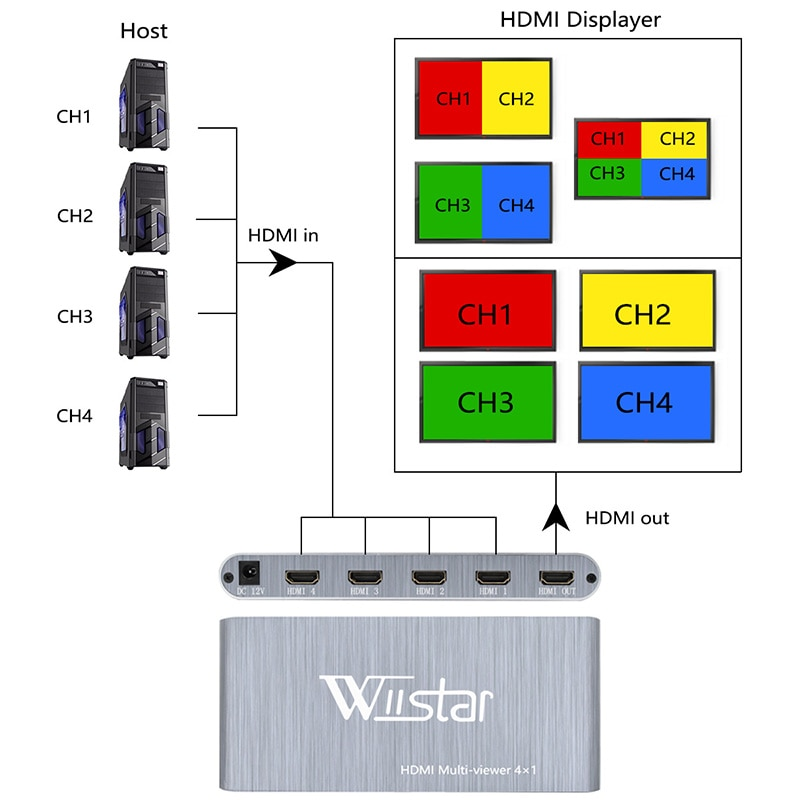 Wiistar HDMI Multi-Viewer 4x1 HDMI 4 In 1 Out HDMI Switch 4X1 Support HDMI 1.3 HDCP 1.2 HDMI 4X1 enlarge