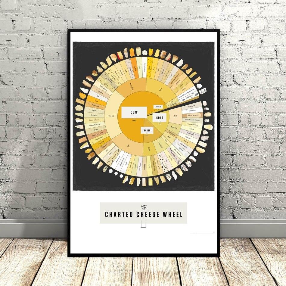 Lienzo artístico con volante de queso con encanto para guardería, cuadros artísticos de pared para sala de estar sin marco