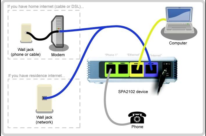 Envío Gratis, original, nuevo, desbloqueado, Linksys SPA2102, adaptador VoIP Con Enrutador VoIP gate way