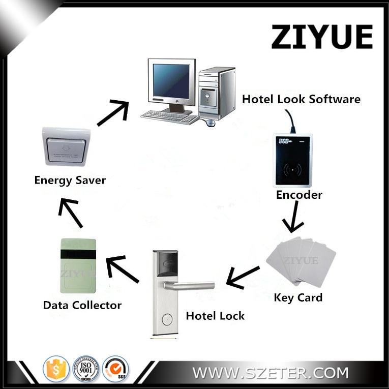 RFID فندق مفتاح بطاقة قفل إدارة نظام مع البرمجيات الحرة (1 قفل ، 1 التشفير ، 1 البيانات جامع ، 10 بطاقة ، 1 التبديل ، البرمجيات)