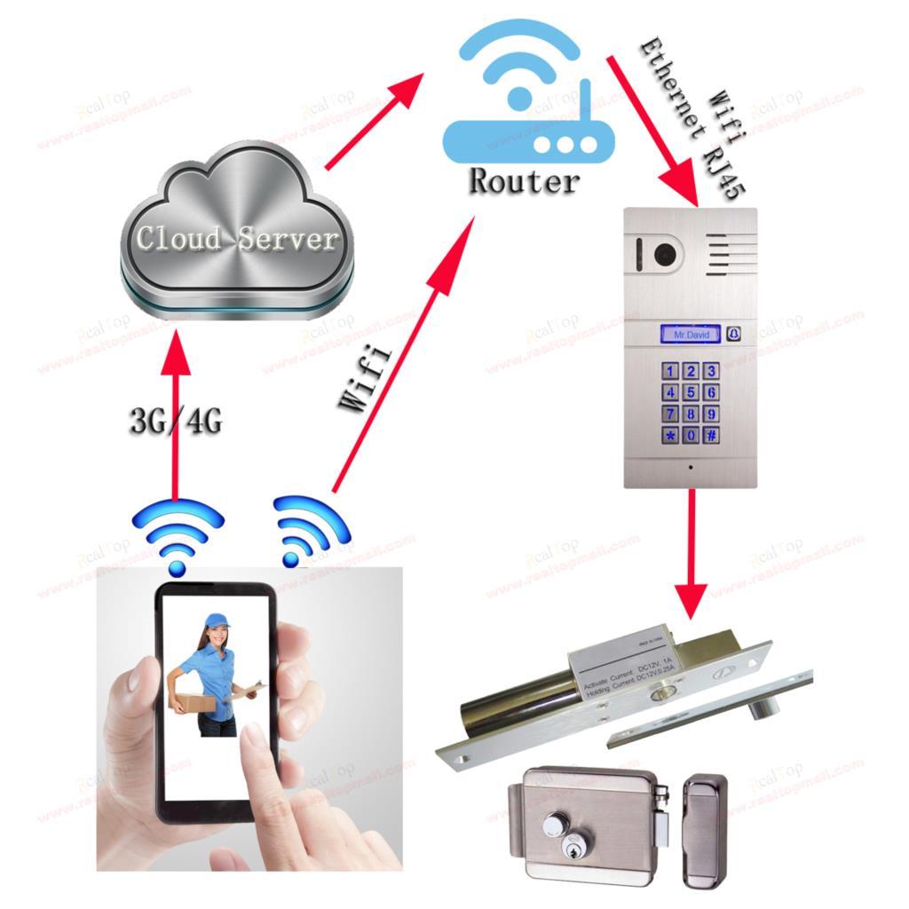 3G 4G WiFi IP intercom system two-way intercom and remotely unlock door global video door phone DHL Free Shipping