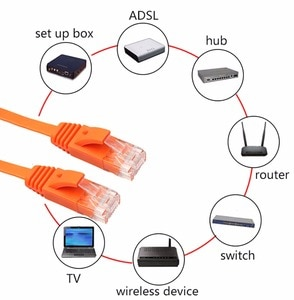 OOTDTY Ethernet CAT6 Internet Network Flat Cable Cord Patch Lead RJ45 For PC Router