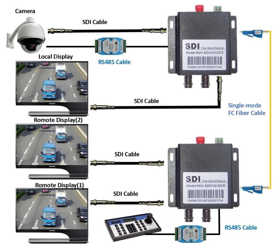 ZY-STF503 HD SDI Fiber Coaxial Optical Converter With RS485 Data 1080P HD-SDI Fibra Optic To BNC Video Transmitter Extender 20km