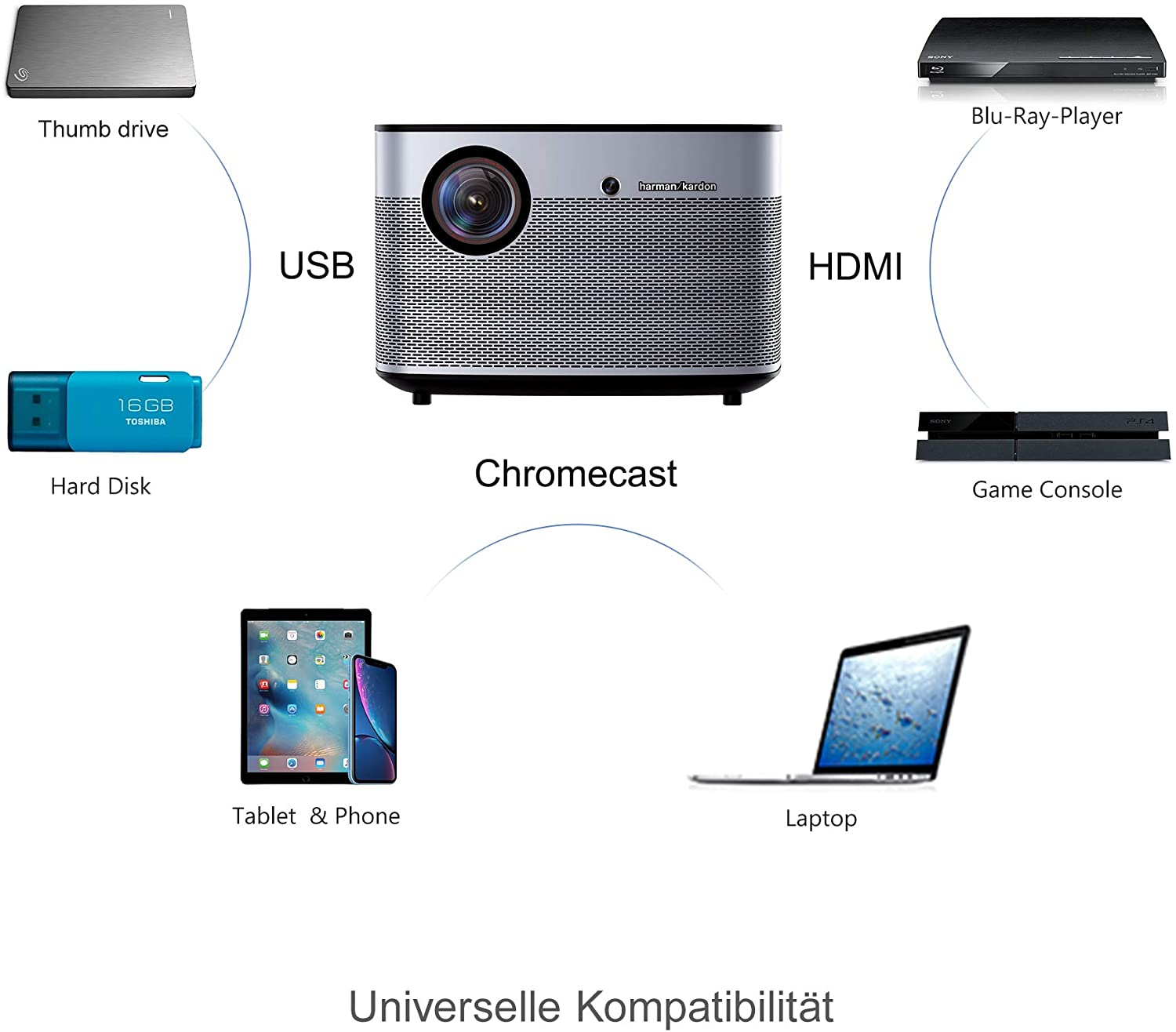 XGIMI H2 Home Projector 1350 ANSI Lumens 1080p Smart Video Projector Support Android TV Auto Focus 3D Wifi Bluetooth