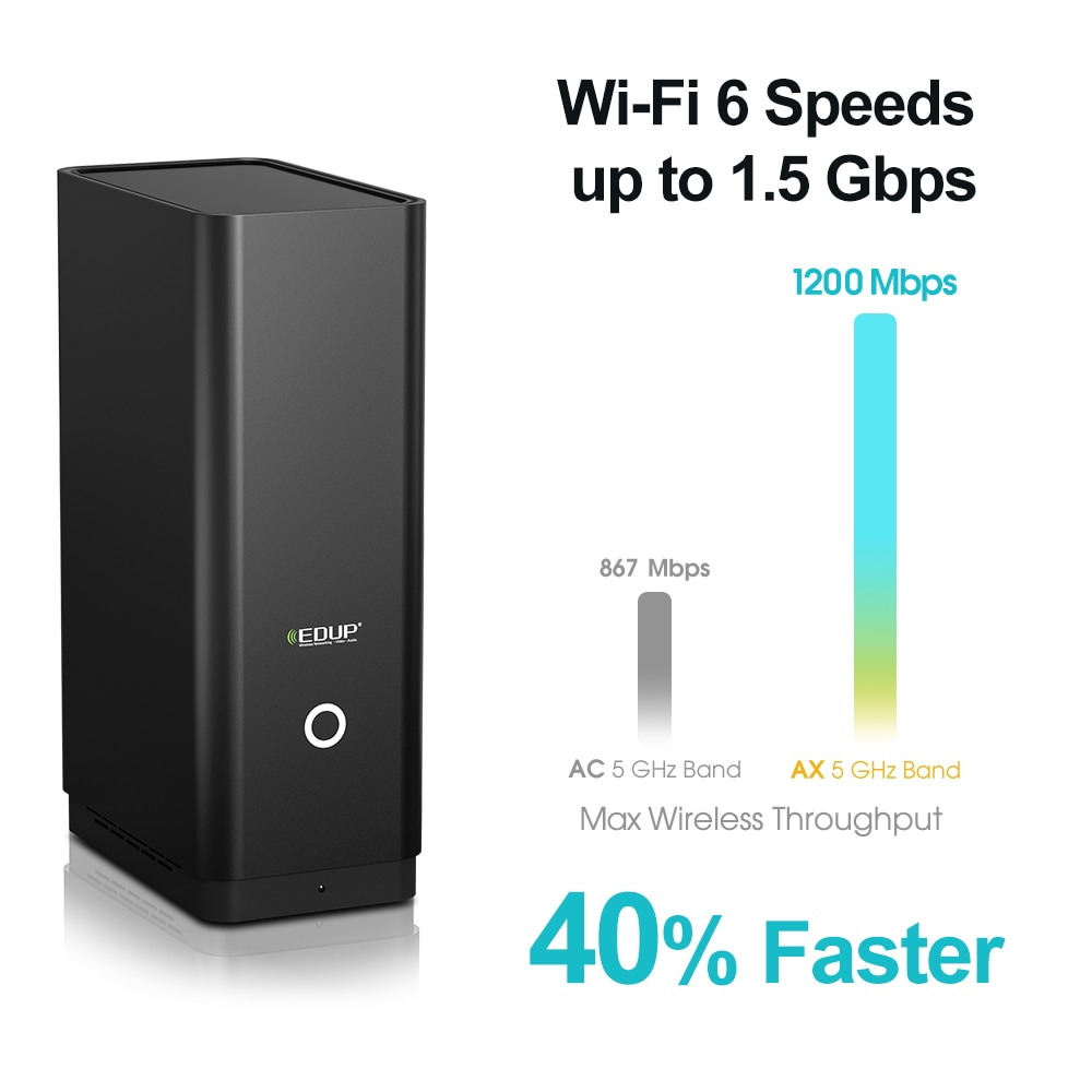 EDUP 1800Mbps Wireless WiFi 6 Gaming Router Dual Band 2.4G/5Ghz VPN Ethernet Gigabit Rate Internet Router With WLAN LAN For Home enlarge