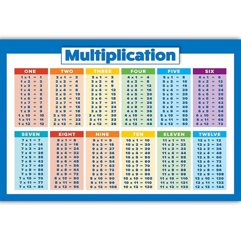 cuadro-de-pared-para-ninos-matematicas-educativas-aprendizaje-posteres-tablas-de-adicion-suma-numeros-poster-de-multiplicacion