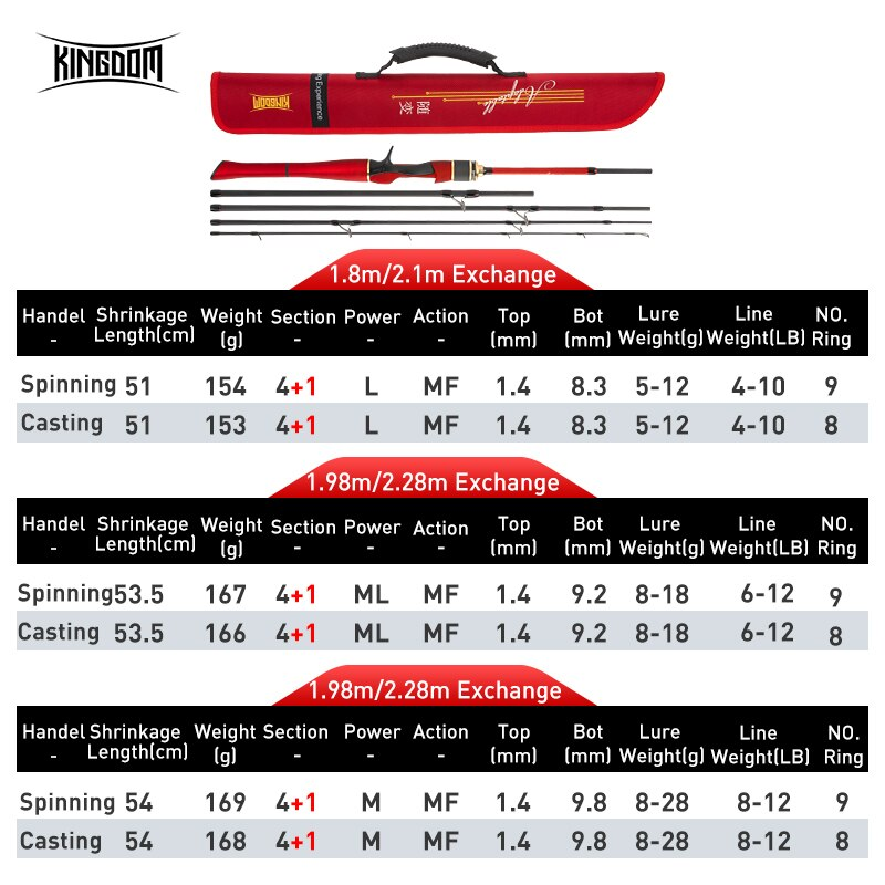 Kingdom ADAPTABLE Spinning Fishing Rods Carbon Tip 1.8m/2.1m 1.98m/2.28m 4+1 Section Ultralight Rod Fishing Casting Lure Tackle enlarge