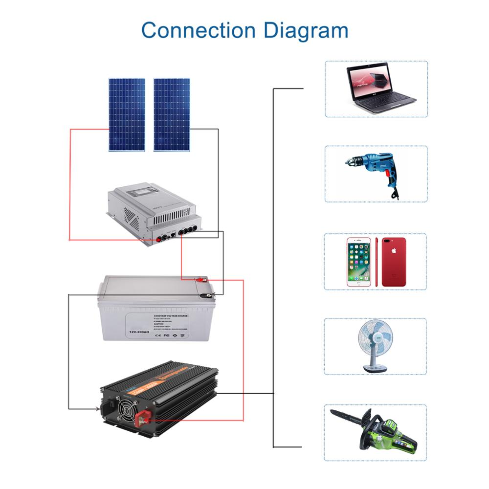 EDECOA DC 12V to AC 220V pure sine wave off grid power inverter 2500 watt 5000 watt peak converter with remote control USB port