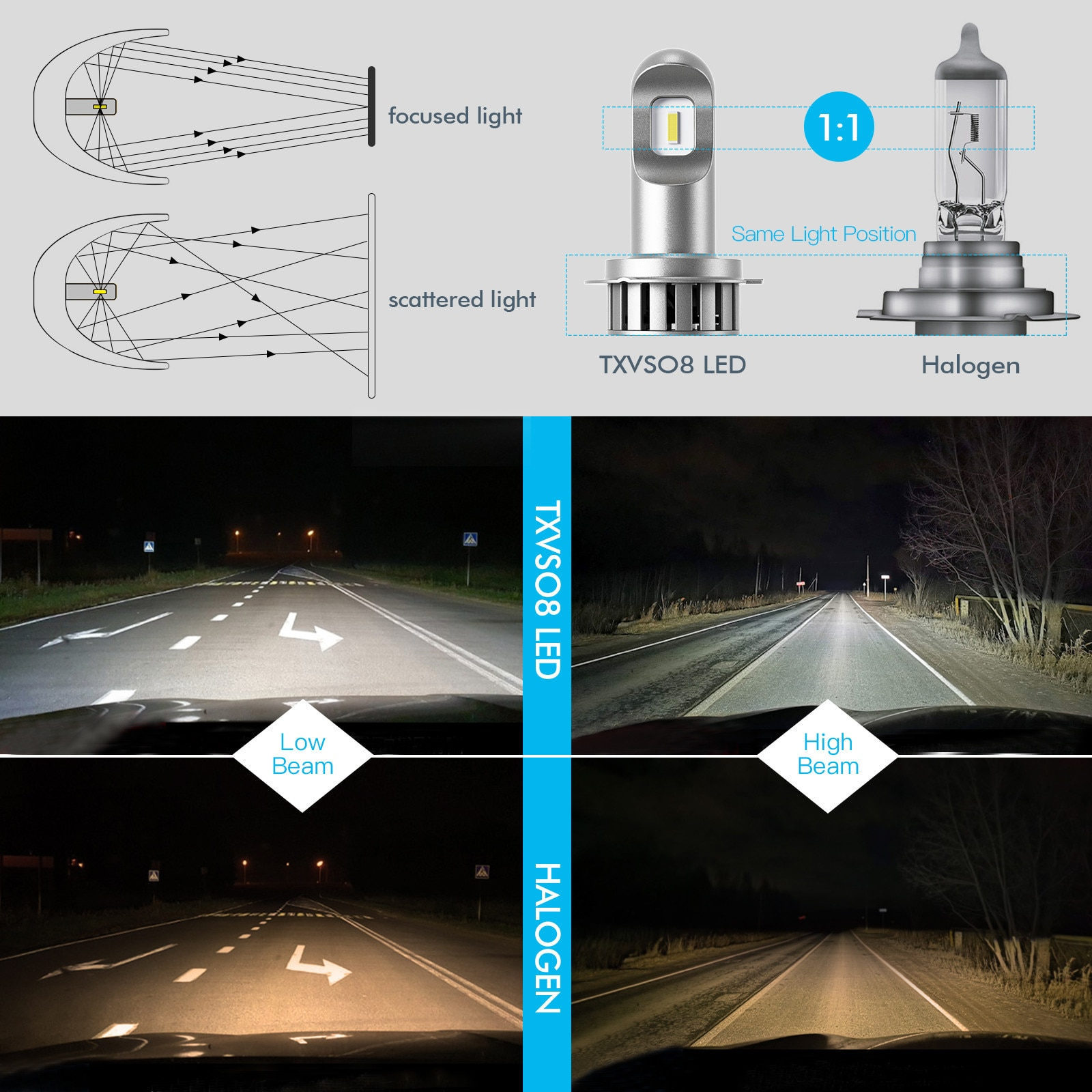 10000LM H7 Car Light Lamp Parking 50W Steering 6000K Super Bright Brakes Tail Bulbs