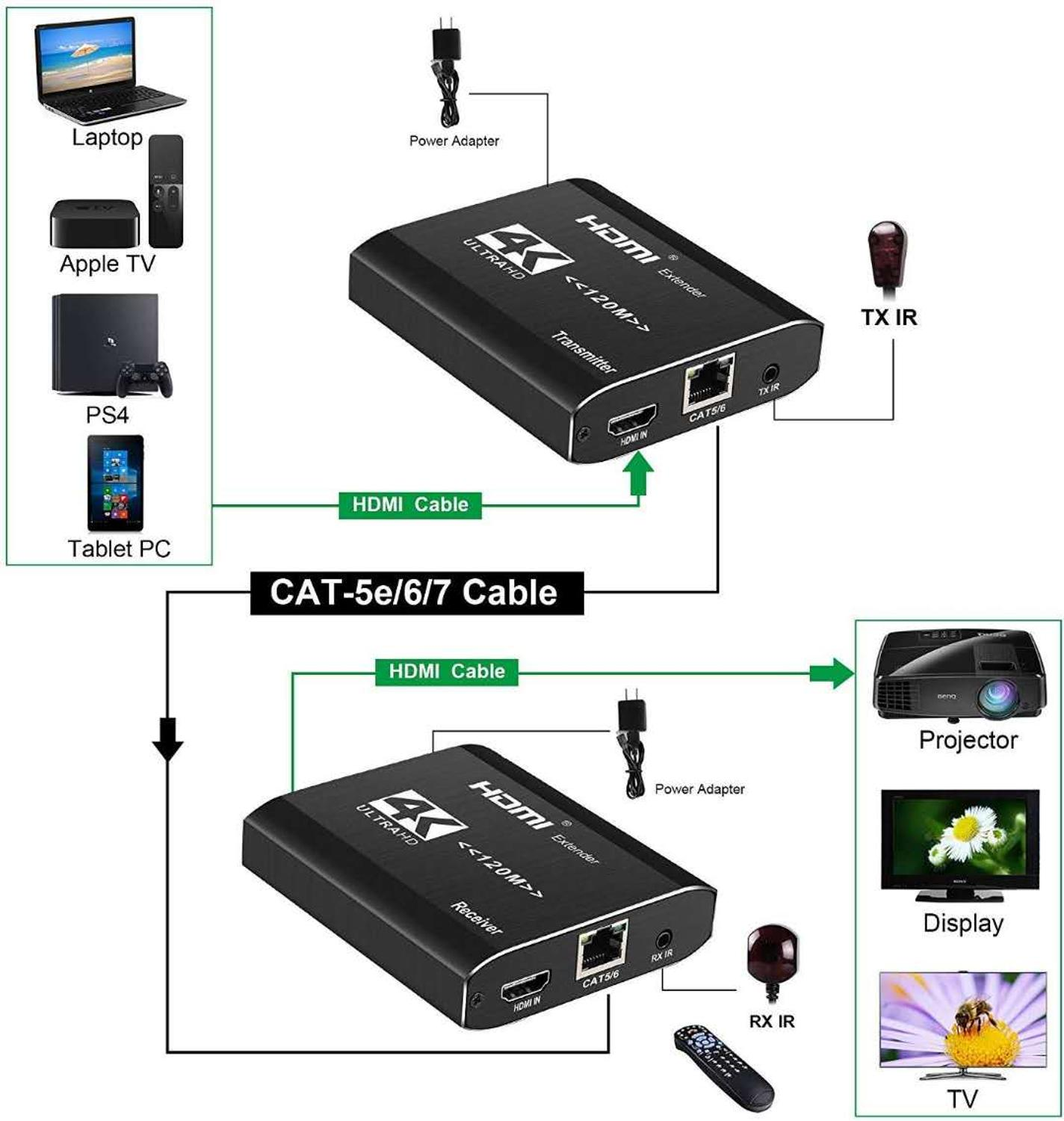 One pair 4K HDMI Extender Transmitter Receiver Over Cat5e/Cat6 RJ45 Ports HDMI Extender Loop 120m HDMI Extender IR For PS4 HDTV enlarge