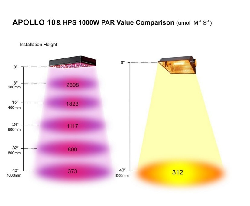Cidly Led Grow Light, Apollo Led ,Full Spectrum Quantum Board For Hydroponic System Grow and Flower, High Yeild,Long Lifespan enlarge