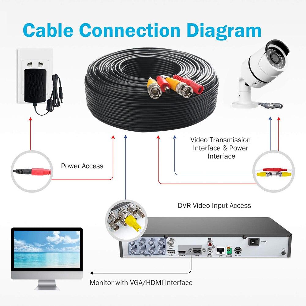 Power Video coaxial cable for CCTV camera AHD CVI  cctv cable CCTV Surveillance Camera DVR Kit Surveillance cable for TVI camera enlarge