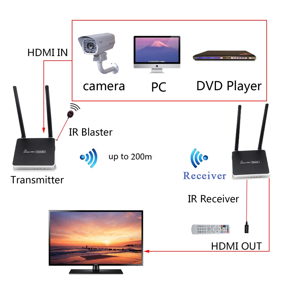 One pair 656ft 1080P H.264 Digital Wireless HDMI extender one transmitter and one receiver  with IR and loop-out enlarge