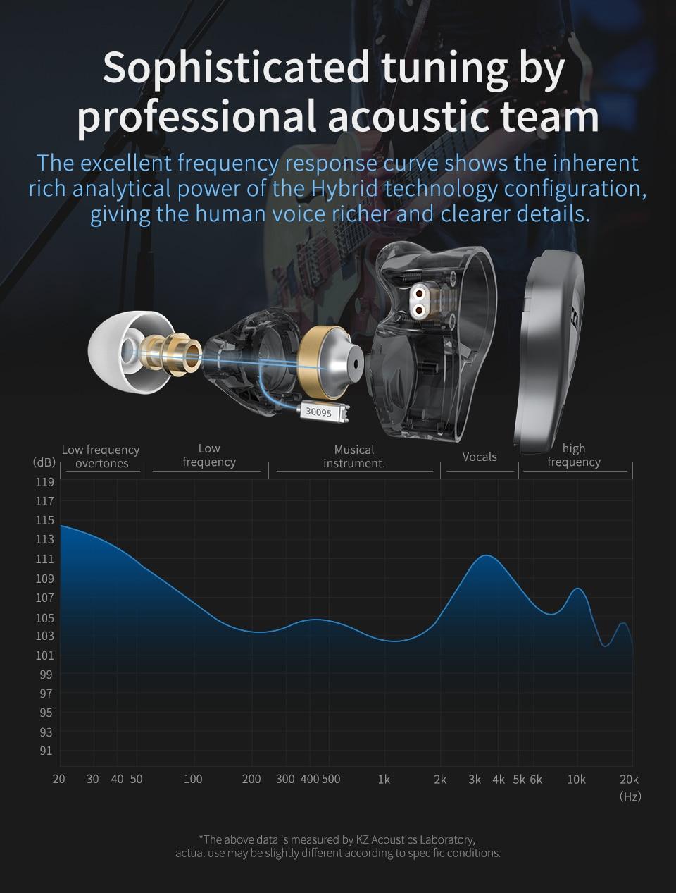 1BA + 1DD Hybrid Noise Reduction Earphone In Ear Earbuds Monitor Headphones HIFI Headset For KZ ZSN PRO ZSX ZS10 PRO ZAX enlarge