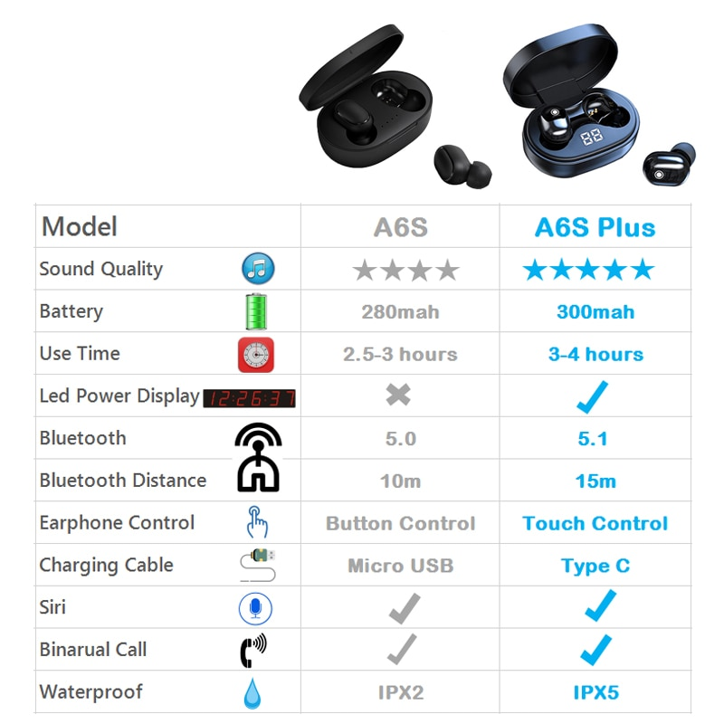 A6S Plus TWS Wireless Bluetooth Earphones Stereo Headsets Headphones Sport Noise Cancelling Earbuds for All Smart Phone ear bud enlarge