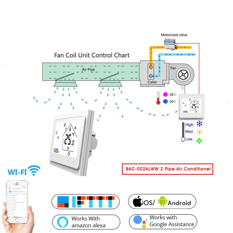 2 tubos WiFi Smart Central aire acondicionado termostato controlador de temperatura 3 velocidades ventilador bobina unidad funciona con Alexa Google Home (2