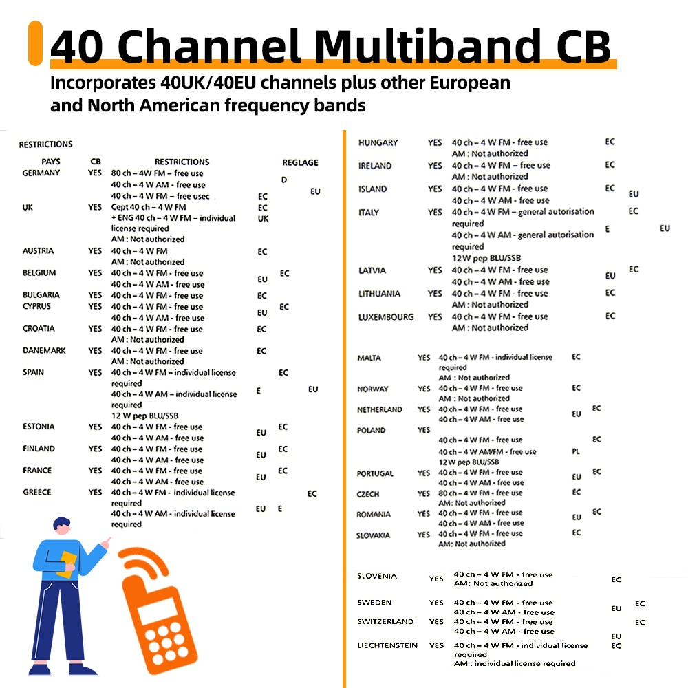 NEW QYT 27MHz CB-58 Radio Standard Handheld 40 Channel  AM/FM CB Radio(4W Handheld Walkie Talkie) 26.965-27.405MHz enlarge
