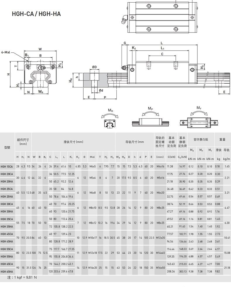 HGR20 Square Linear Guides Rail 2set HGR20+ Block HGH20CA +SFU1605 Ball Screw 5mm Lead + BK12BF12 CNC Linear Actuator CZ Stock