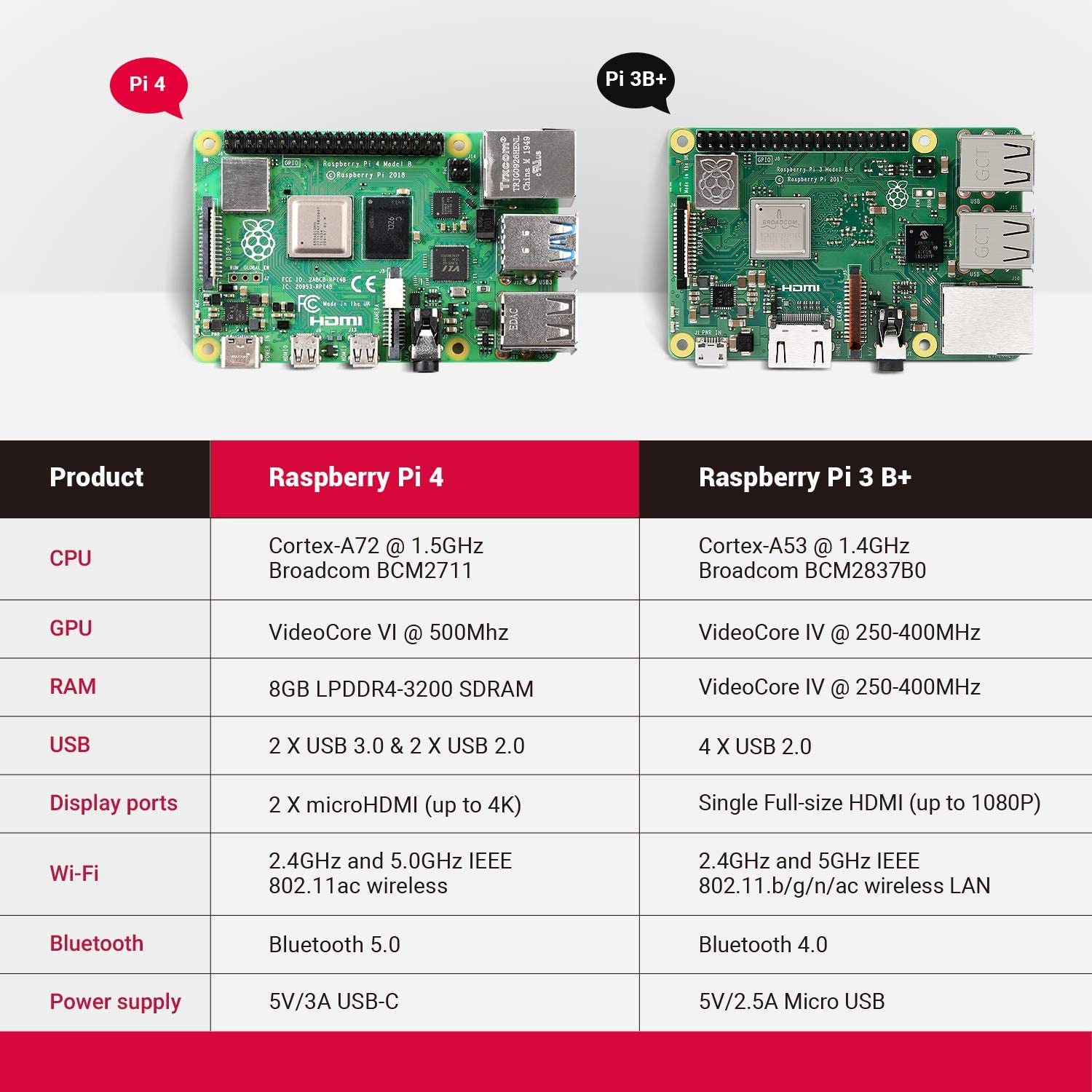 Raspberry Pi 4 8GB RAM Starter Kit 8GB RAM + 128GB Card + Case + Cooling Fan + 4K HD Video Cable + Power Supply for Raspberry Pi enlarge