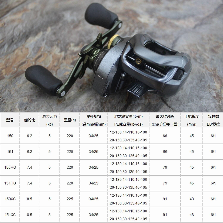 SHIMANO CURADO K Fishing Reel 6.2:1/7.4:1/8.5:1 6+1BB 5KG Power I-DC4 System Strength Body Smooth light enlarge