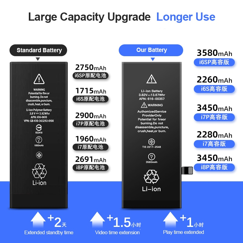 2021 High capacity phone Battery Brand New For Apple 5 S SE 6 S 7 8 Plus 10 X Xr Xs Max Replacement Batteries For iPhone 6S enlarge