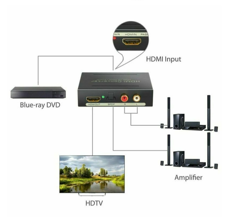1080P HDMI To HDMI Optical SPDIF RCA Analog Audio Extractor Converter Splitter Support L/R 2 Channel 5.1 Surround enlarge