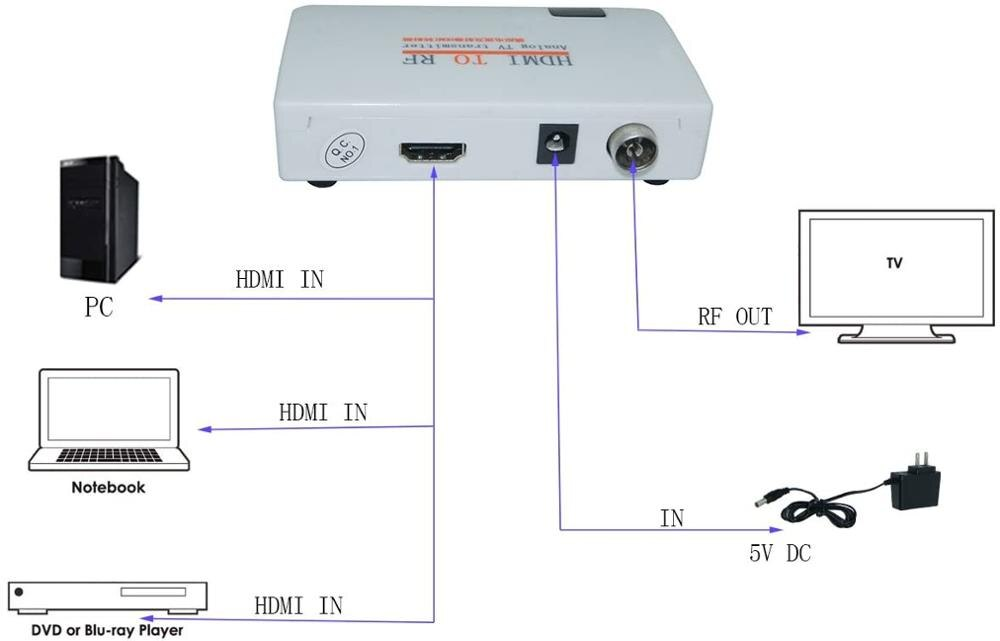 HDMI to RF Coaxial Converter Box for Old TV, Convert HDMI to Coaxial Analog Signal with Remote Control Support Zoom Function enlarge