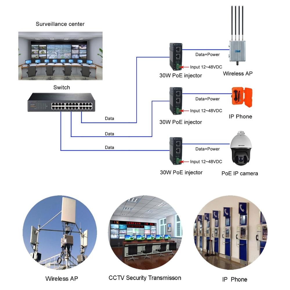 Industrial 10/100/1000Mbps 30W PoE Adapter Din-Rail Mount Gigabit PoE+ Injector Midspan with 12~48V DC Input enlarge