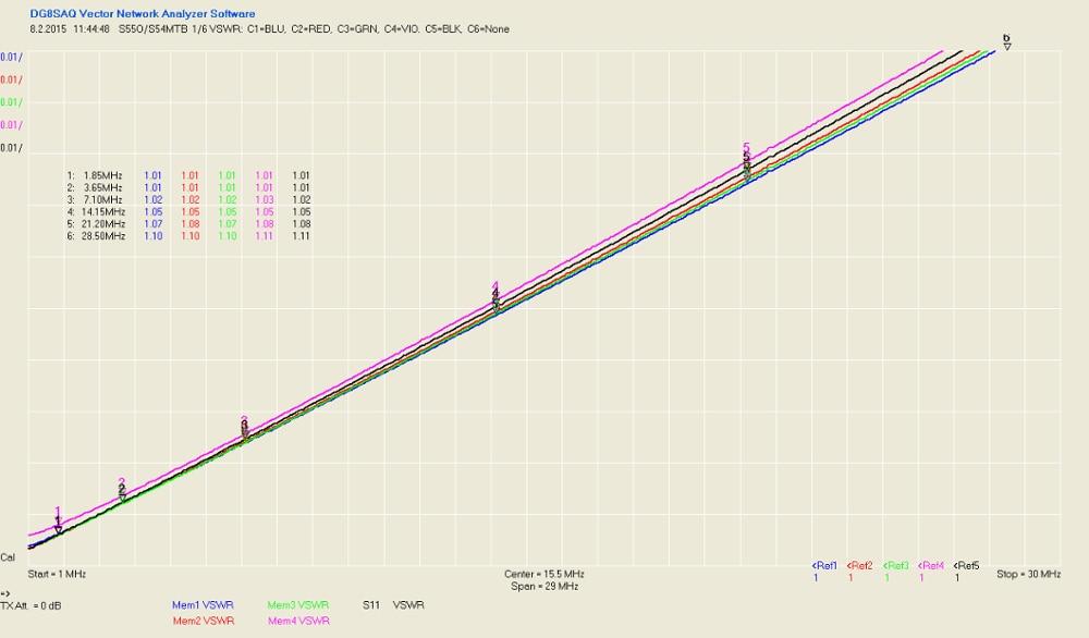 Kit de bricolage 6 voies 6:1 commutateur d'antenne à distance coaxial SO-239 1.8MHz-60MHz