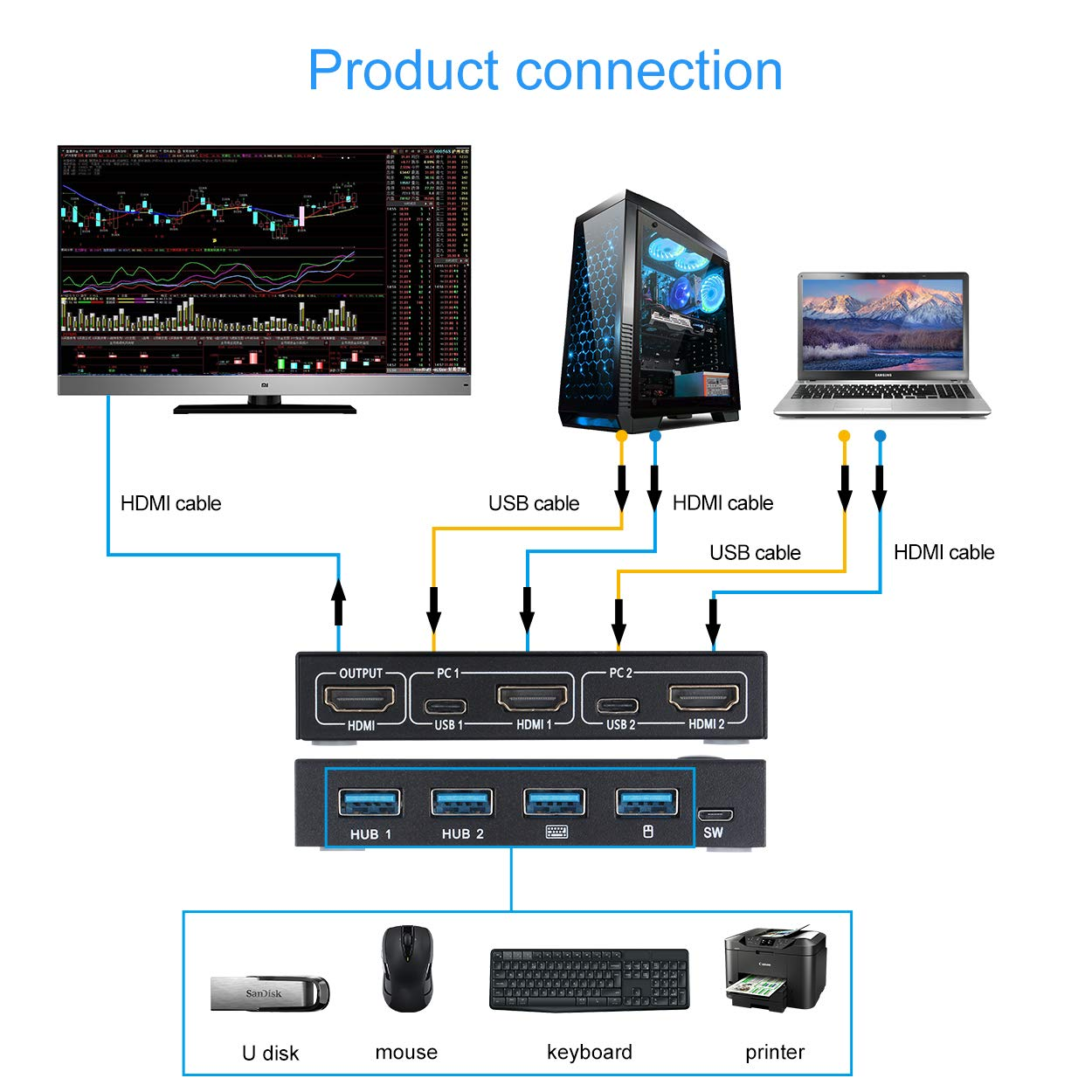 2 Ports USB HDMI KVM Switch Box Video Display USB Switch Splitter For 2 PC Sharing Keyboard Mouse Printer Plug And Paly enlarge