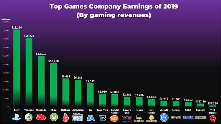 2019年最赚钱的游戏公司 第一竟然不是腾讯