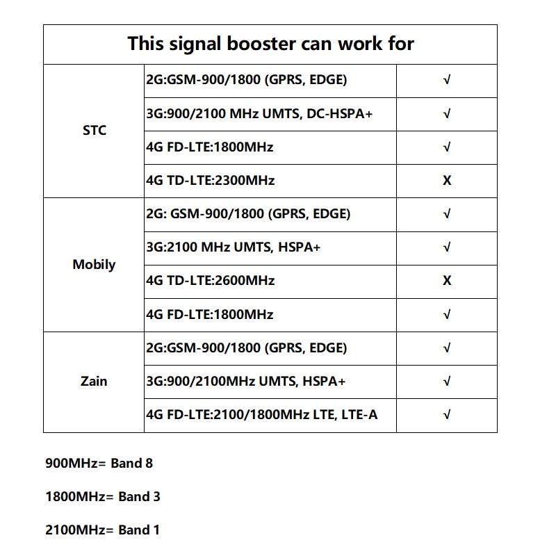 Saudi Arabia 3G 4G Antenna Communication Antenna 4G Internet Signal Amplifier 3G Repeater enlarge