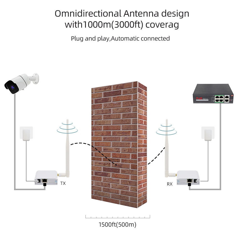 Jeatone Waterproof Wireless Omnidirectional Antenna Network Bridge with 3000ft Transmission Distance Transmitter and Receiver enlarge