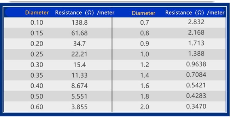 Купить с кэшбэком 1 Roll 100M Cr20Ni80 Heating Wire 0.1/0.2/0.3/0.4/0.5mm Diam Nichrome Wire Cutting Foam Resistance Wires Home Industry Supplies