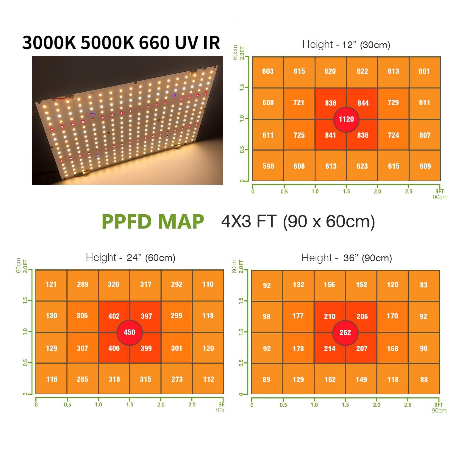 Led Lights Quantum Board 120W Samsung LM281B+ Growing Lamp Complete Kit Full Spectrum SMD2835 Phytolamp For Plants Flower Indoor enlarge