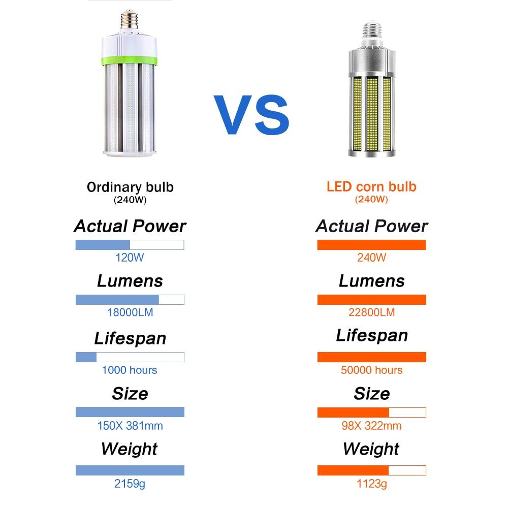 LED Lamp Bulb E39 LED Corn Light 220V Bombillas Spotlight LED AC 110V Corn Bulb Industrial Lighting 150W 200W 240W Lamp 2835SMD enlarge