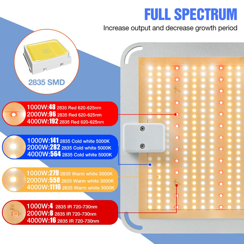 Led Phyto Lamp 110V Plant Grow Light Full Spectrum Lamp 1000W 2000W 4000W Growth Spotlight Seeds Of Indoor Flowers Growing Bulb enlarge