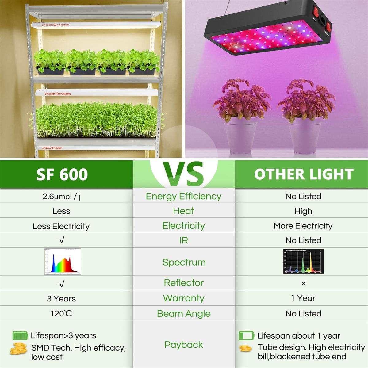 Spider Farmer SF 600 LED Grow Light Strip Sunlike Full Spectrum For Seedling &Veg enlarge