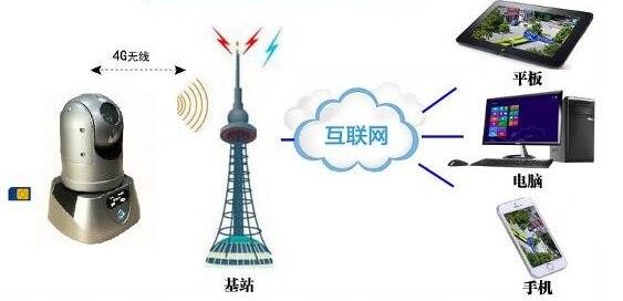 GSM GPRS red policía cumplimiento de la Ley grabadora cara reconocimiento Facial Sistema de Monitoreo de filtro de persona deseada dispositivo