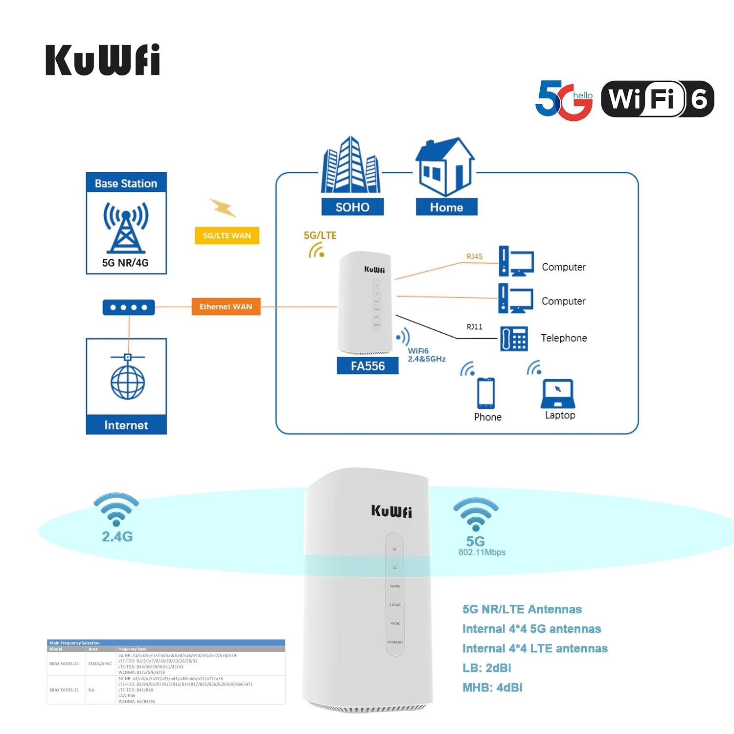 KuWFi 5G Wireless Router CPE& LTE-A Coverage 802.11ax 2.5Gbps  Unlocked High Rate Gigabit Wi-Fi 6  4G WiFi 5G NR networkRouter enlarge