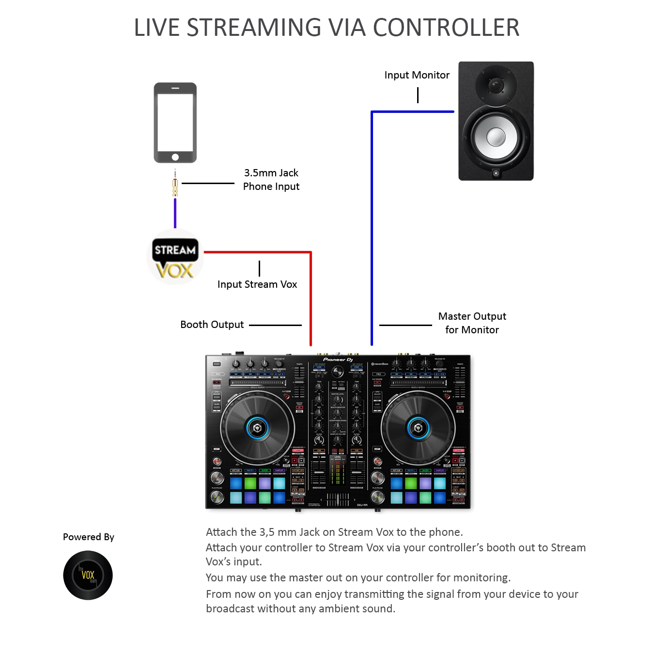 Streamvox Portable Audio Interface For Live Streaming Instagram Recording on All Phones & Tablet from Mixer Setup Sound Card SV3 enlarge